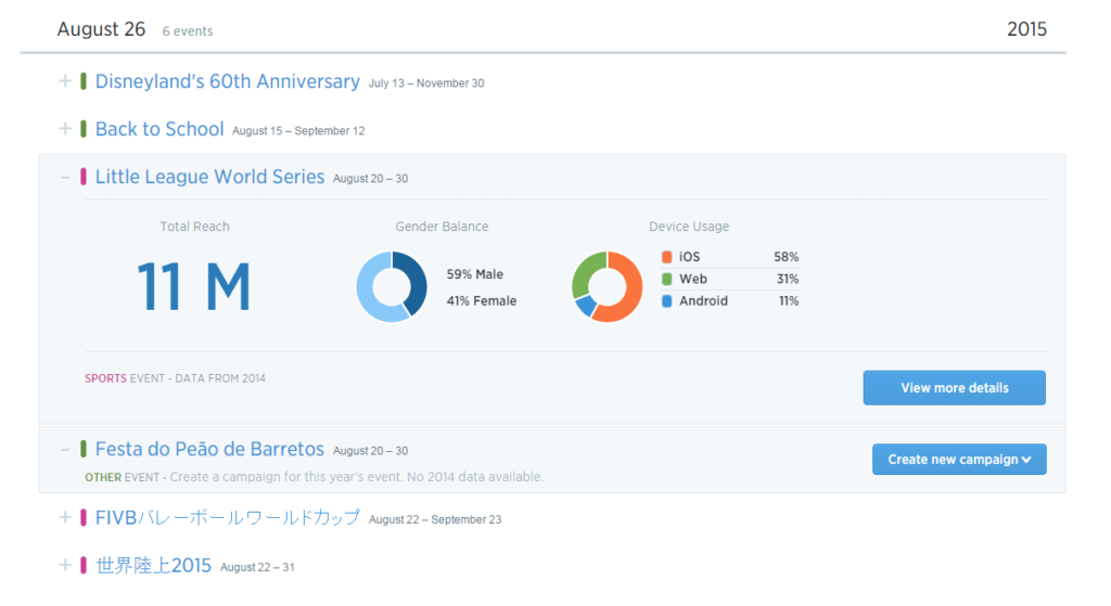 Twitter's new Event Targeting: Event Insights. By Harold Tor